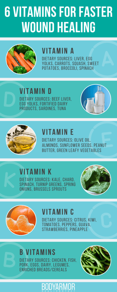 6 Vitamins for Faster Wound Healing Infographic