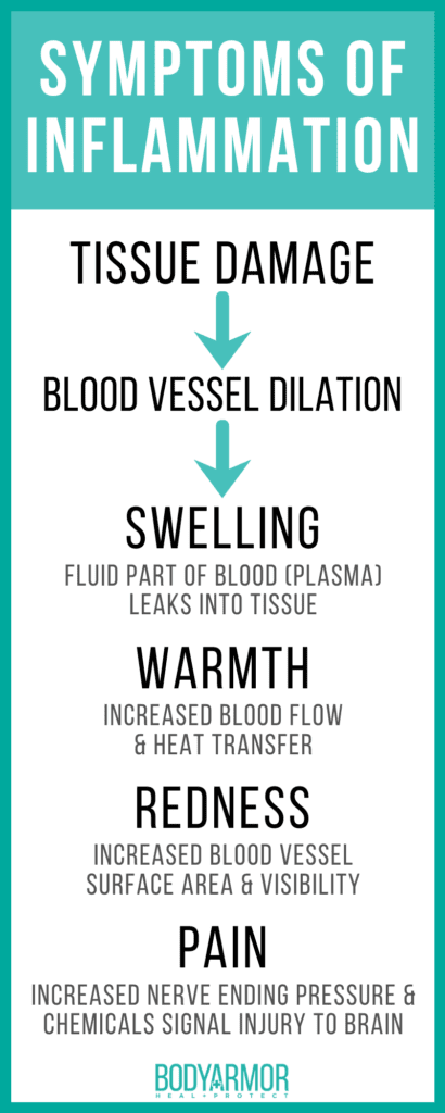Symptoms of Inflammation Infographic