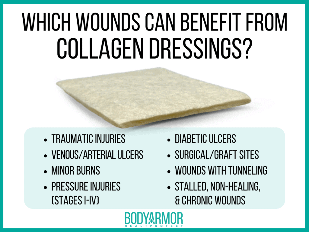 Collagen Dressing Indications